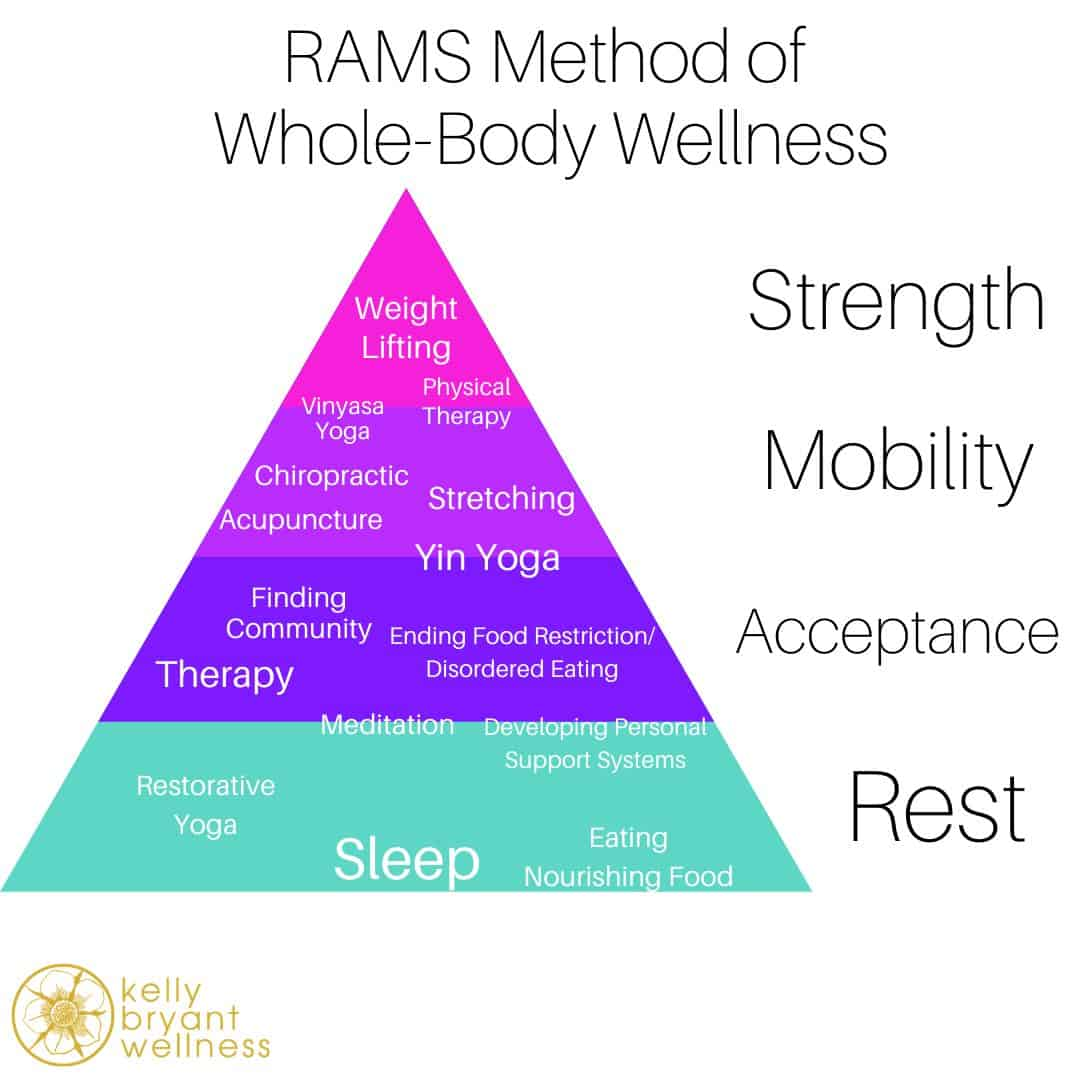 The RAMS Method for Whole-Body Wellness